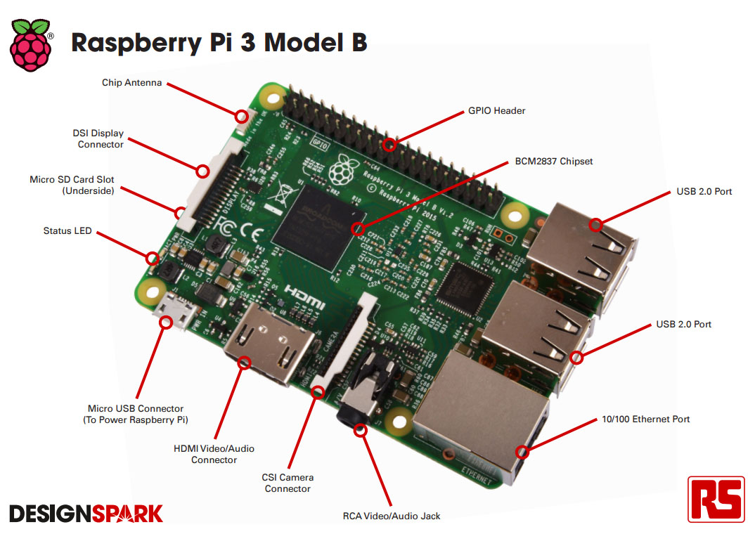 Smart home with rasperry pi rationalizing raspberry smarthomesage diy integrations with raspberry pi rubansaba